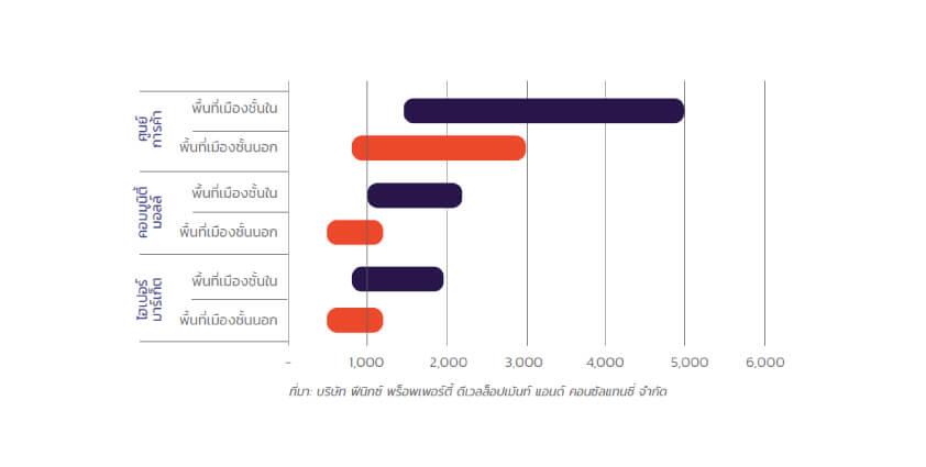 ค่าเช่าเฉลี่ยพื้นที่ค้าปลีกในกรุงเทพมหานครและพื้นที่โดยรอบ